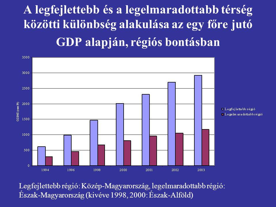A legfejlettebb és a legelmaradottabb térség közötti különbség alakulása az egy főre jutó GDP alapján, régiós bontásban Legfejlettebb régió: Közép-Magyarország, legelmaradottabb régió: Észak-Magyarország (kivéve 1998, 2000: Észak-Alföld)