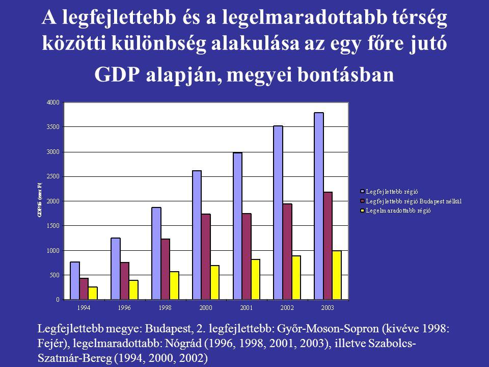 A legfejlettebb és a legelmaradottabb térség közötti különbség alakulása az egy főre jutó GDP alapján, megyei bontásban Legfejlettebb megye: Budapest, 2.