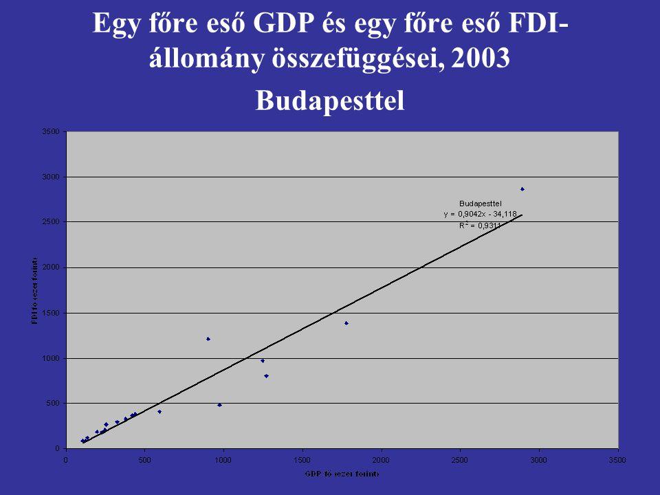Egy főre eső GDP és egy főre eső FDI- állomány összefüggései, 2003 Budapesttel