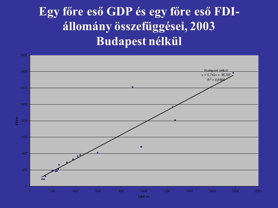 Egy főre eső GDP és egy főre eső FDI- állomány összefüggései, 2003 Budapest nélkül