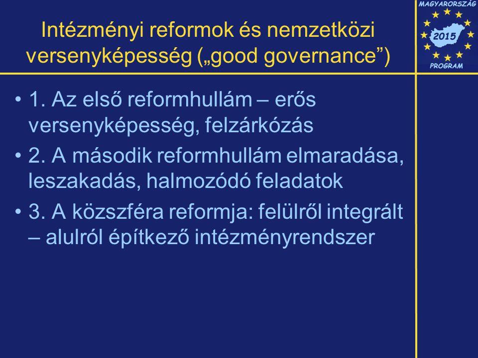 """Intézményi reformok és nemzetközi versenyképesség (""""good governance ) 1."""