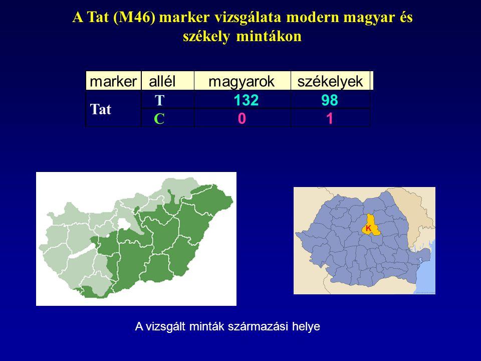 marker allél magyarok székelyek T 132 98 Tat C 0 1 K A vizsgált minták származási helye A Tat (M46) marker vizsgálata modern magyar és székely mintáko