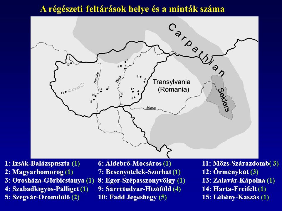 A régészeti feltárások helye és a minták száma 1: Izsák-Balázspuszta (1) 6: Aldebrő-Mocsáros (1)11: Mözs-Szárazdomb( 3) 2: Magyarhomoróg (1) 7: Beseny