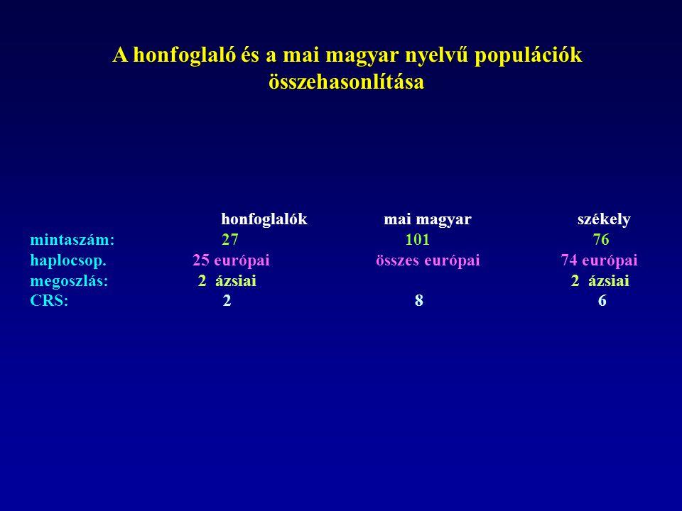 A honfoglaló és a mai magyar nyelvű populációk összehasonlítása honfoglalók mai magyar székely mintaszám: 27 101 76 haplocsop. 25 európai összes európ
