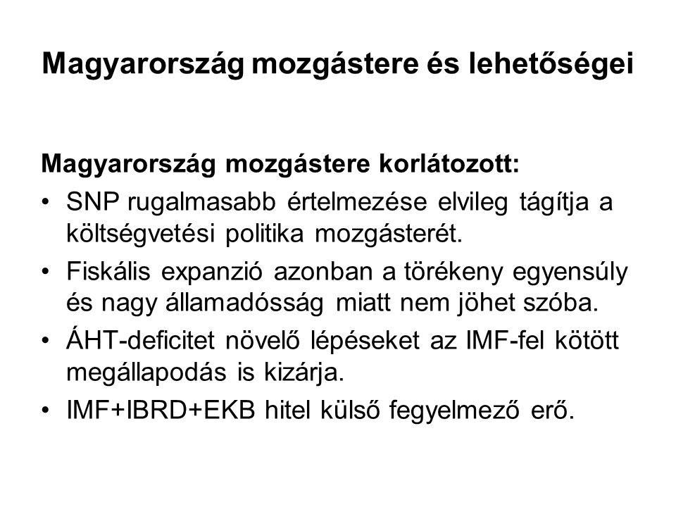 Magyarország mozgástere és lehetőségei Magyarország mozgástere korlátozott: SNP rugalmasabb értelmezése elvileg tágítja a költségvetési politika mozgásterét.