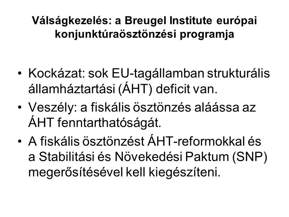Válságkezelés: a Breugel Institute európai konjunktúraösztönzési programja Fiskális ösztönzés: ÁFA-kulcs csökkentés a GDP 1%-ának megfelelő adóteher-mérséklés érdekében 2009.