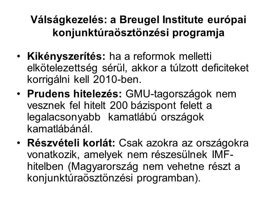 Válságkezelés: Az Európai Bizottság konjunktúraösztönzési programja Fiskális ösztönzés: Olyan fiskális ösztönző program, amely mind a konjunktúrát, mind a hosszú távú versenyképességet ösztönzi (infrastruktúrafejlesztés, K+F, innováció, tiszta technológiák, beruházások stb.) Tagállamok sajátosságaira szabták, közpénzügyek erősségei és gyengeségei alapján (kiadásnövelés vagy adócsökkentés).