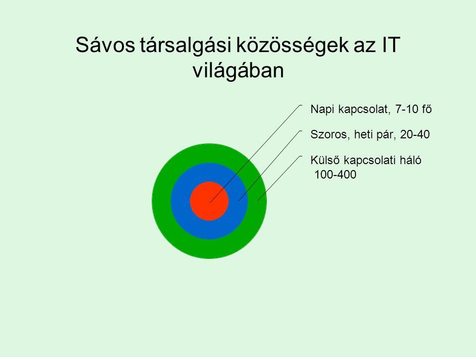 Sávos társalgási közösségek az IT világában Napi kapcsolat, 7-10 fő Szoros, heti pár, 20-40 Külső kapcsolati háló 100-400