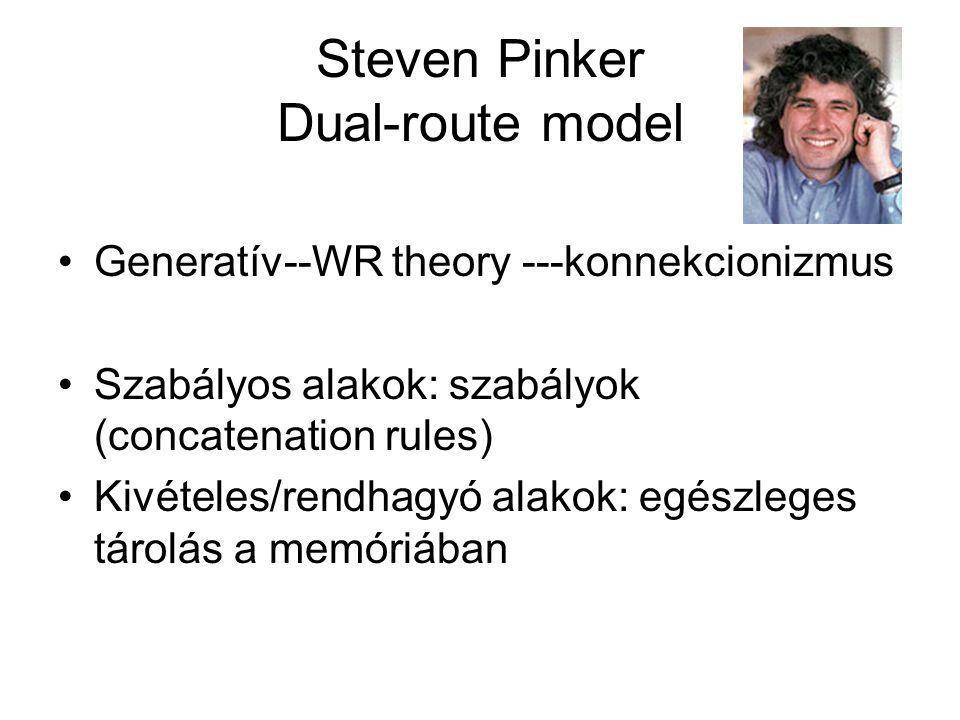 Morfológiai elméletek Dekompozíció (Taft,Taft és Forster) Holisztikus tárolás (Butterworth) Kevert modellek Konnekcionizmus – szubszimbolikus Pinker kettős modellje Analógiára építő modellek – morfológiai családfák (Baayen)