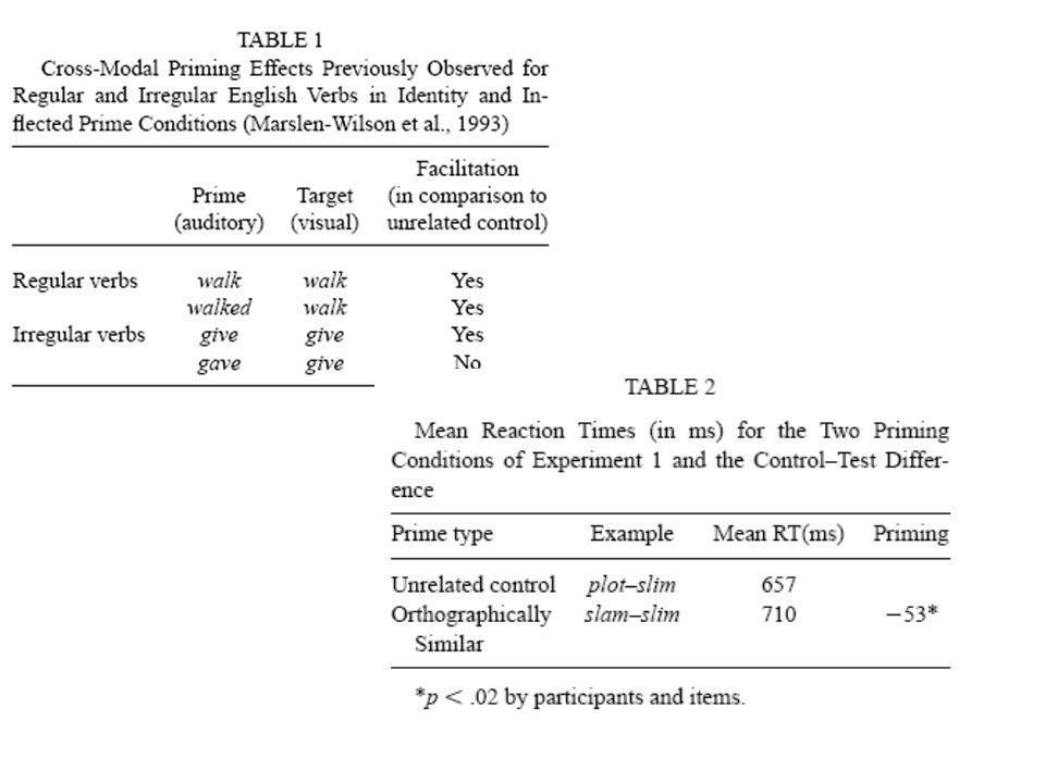 Allen & Badecker A szabálytalan előfeszítés hiánya csak a forma gátló hatása miatt van? Az ortográfiailag hasonló (nem uo.) alakok gátolják egymást –