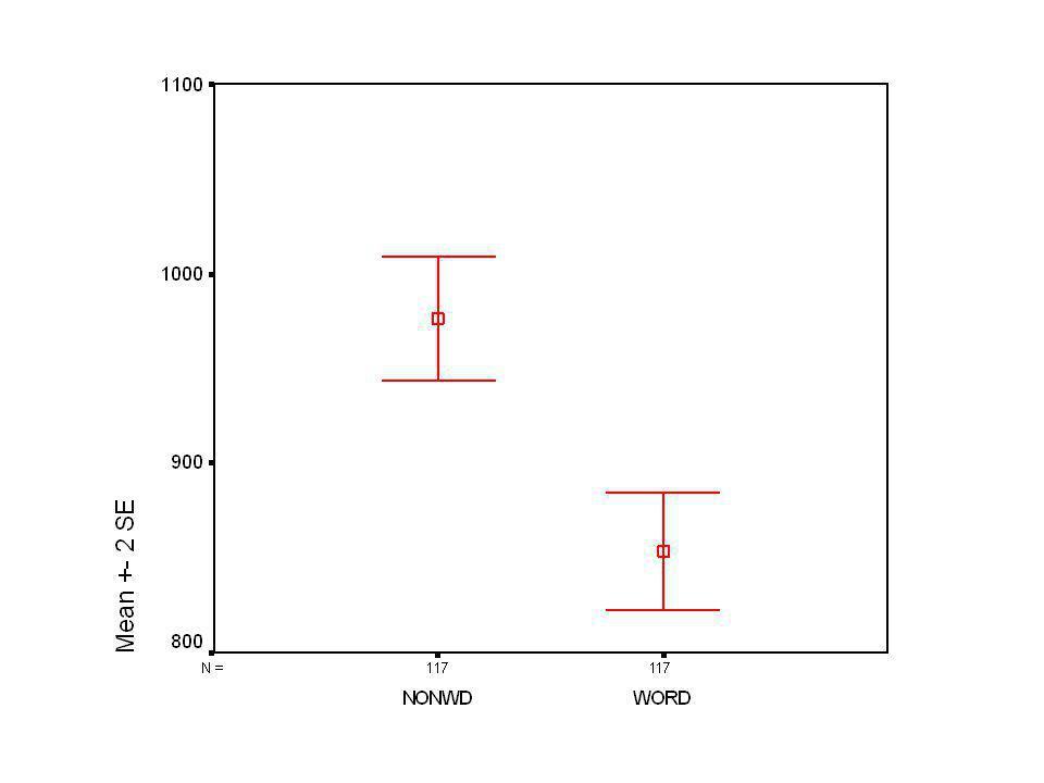 Variancia analízis Fő hatások: –Szó vagy álszó p<0,01 –Kísérleti vagy kontrollcsoport (előfeszített vs nem) –Szócsoport (kalap, lakás, kígyó, répa, da