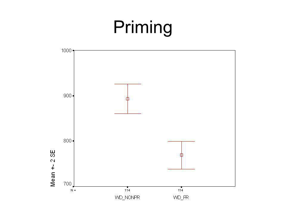 Variancia analízis Fő hatások: –Szó vagy álszó –Kísérleti vagy kontrollcsoport (előfeszített vs nem) p<0,01 –Szócsoport (kalap, lakás, kígyó, répa, da