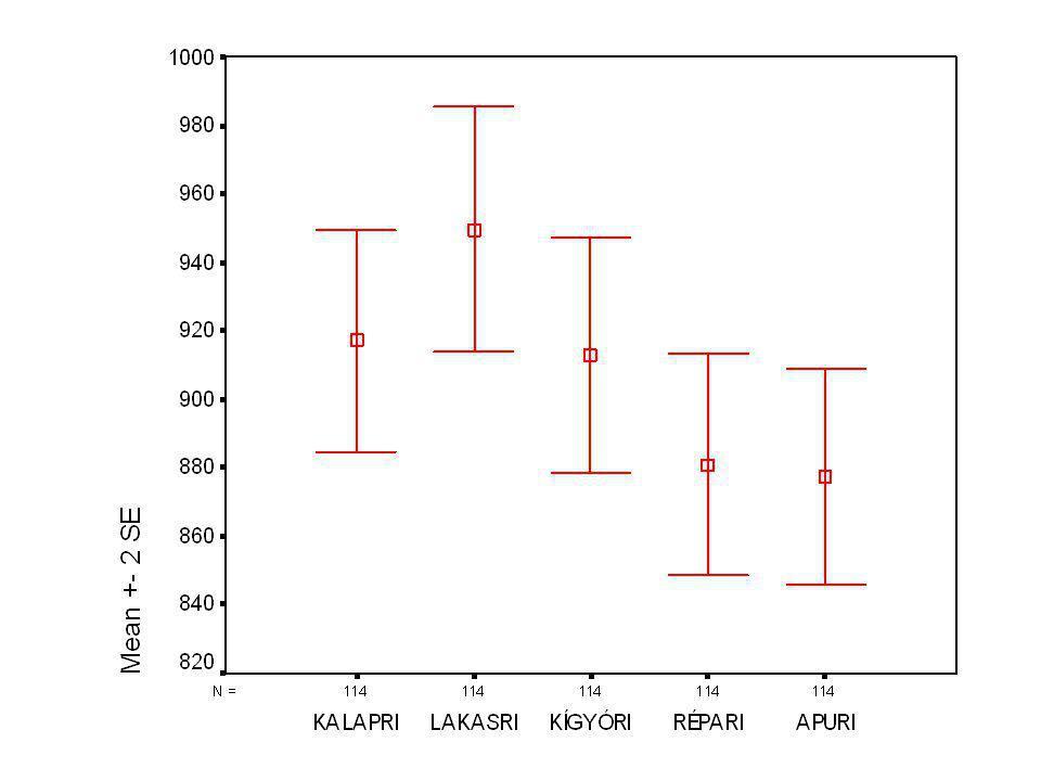 Variancia analízis Fő hatások: –Szó vagy álszó –Kísérleti vagy kontrollcsoport (előfeszített vs nem) –Szócsoport (kalap, lakás, kígyó, répa, daru) p<0