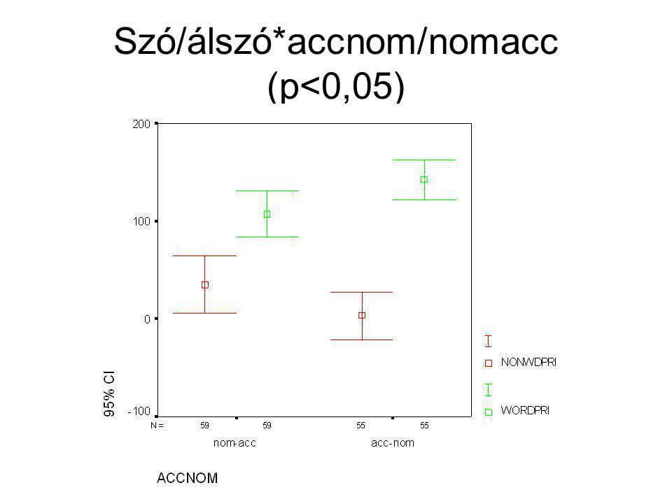 Nincs hatása az Acc-Nom/Nom- Acc változónak!