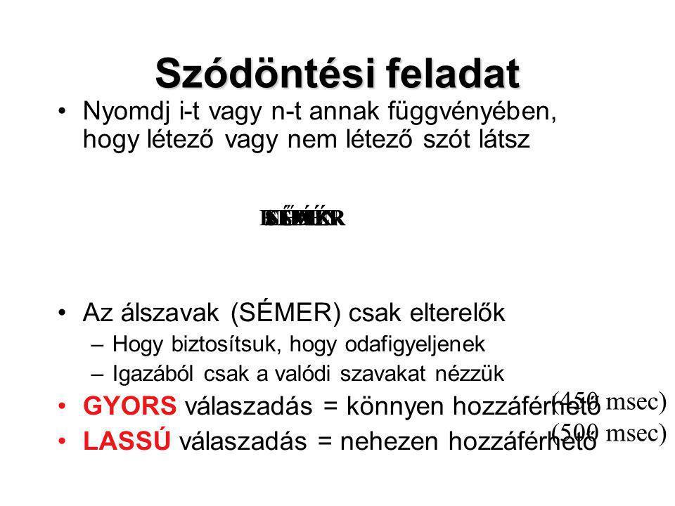 Mi befolyásolja a lexikális hozzáférés idejét .(4) 4.Szokatlan írásmód (pl.