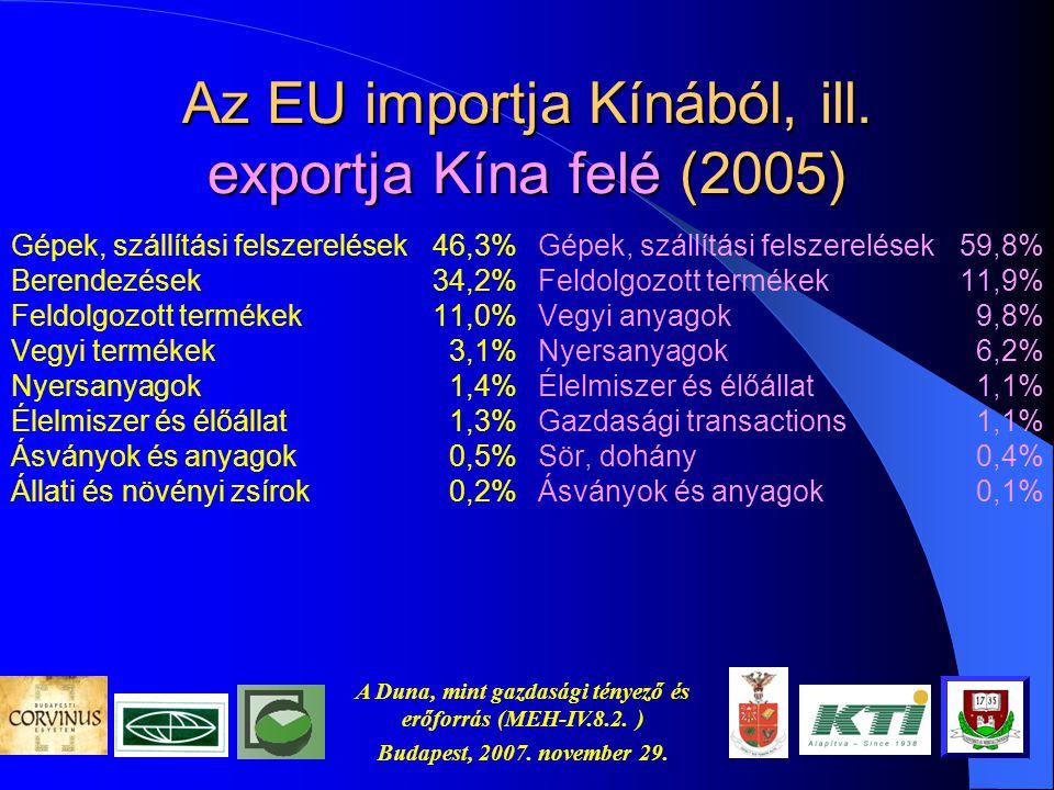 A Duna, mint gazdasági tényező és erőforrás (MEH-IV.8.2. ) Budapest, 2007. november 29. Az EU25 importja Ázsiából 6.10 m × 2.44 m × 2.59 m kb. 39 m³.