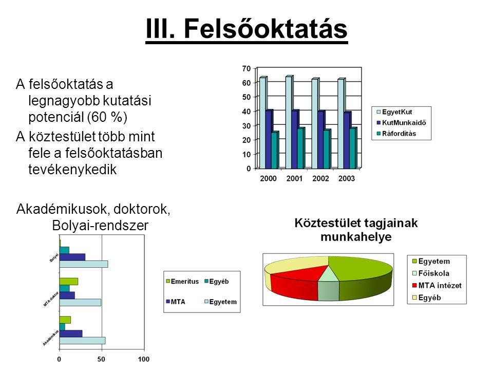 III. Felsőoktatás A felsőoktatás a legnagyobb kutatási potenciál (60 %) A köztestület több mint fele a felsőoktatásban tevékenykedik Akadémikusok, dok
