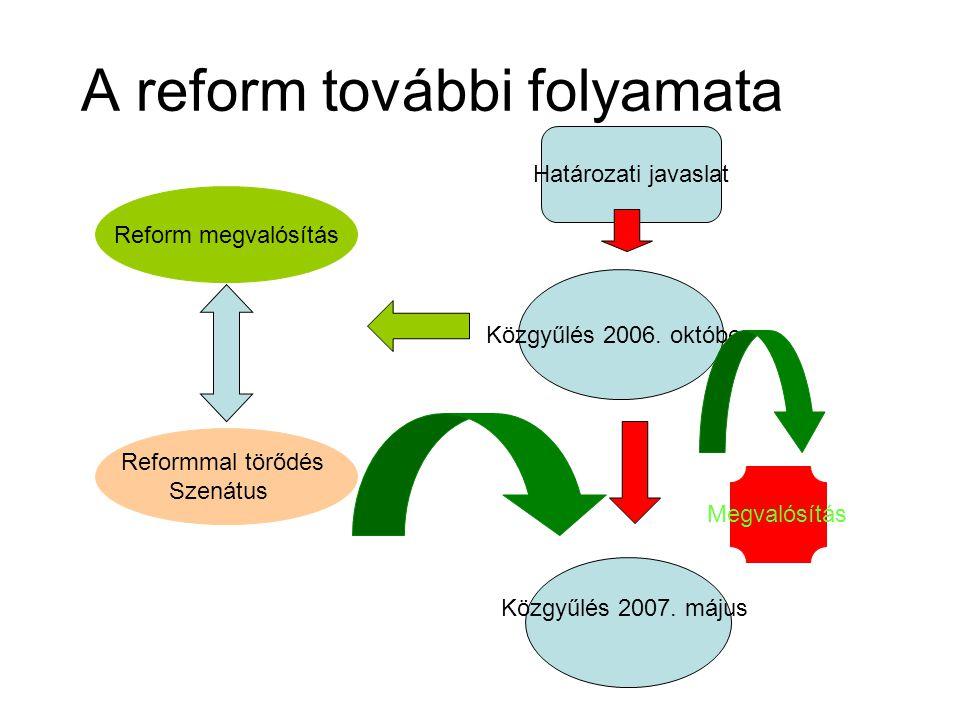 A reform további folyamata Határozati javaslat Közgyűlés 2006. október Közgyűlés 2007. május Megvalósítás Reform megvalósítás Reformmal törődés Szenát
