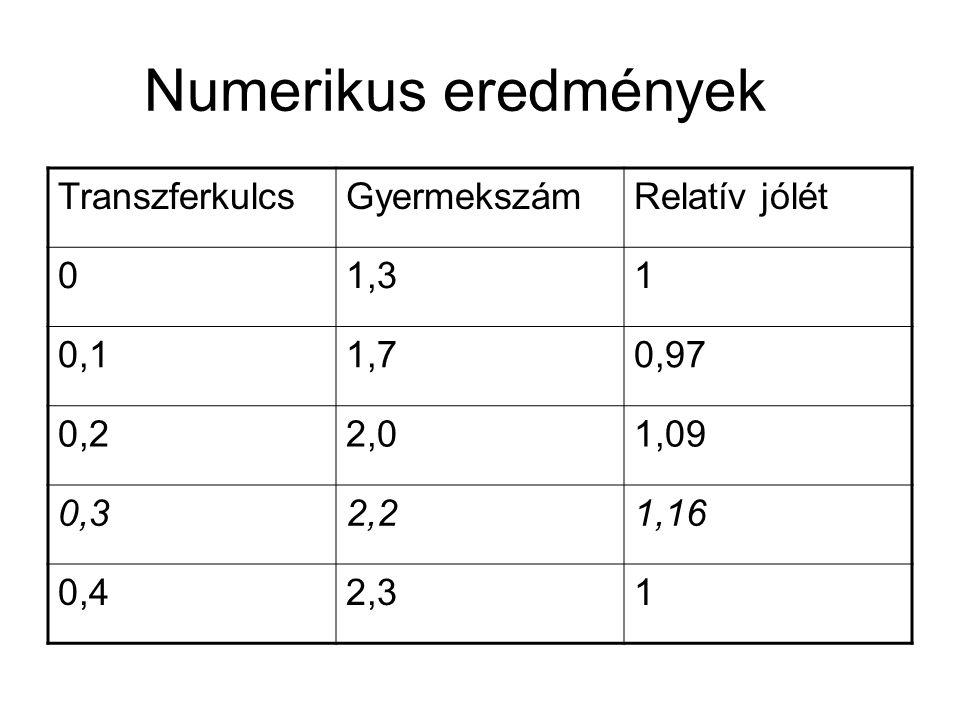 Numerikus eredmények TranszferkulcsGyermekszámRelatív jólét 01,31 0,11,70,97 0,22,01,09 0,32,21,16 0,42,31