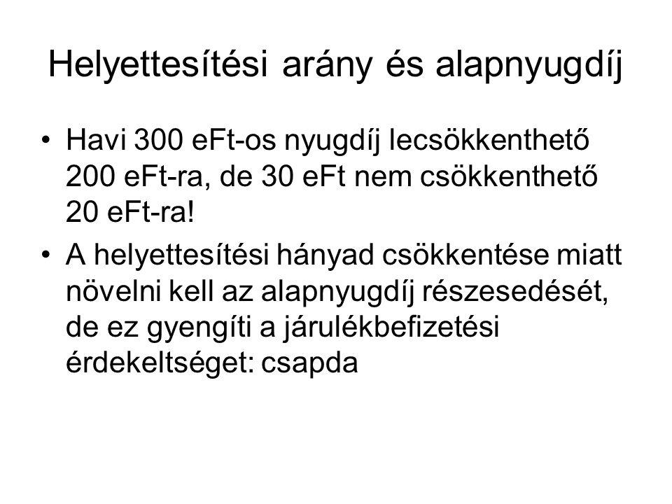 Helyettesítési arány és alapnyugdíj Havi 300 eFt-os nyugdíj lecsökkenthető 200 eFt-ra, de 30 eFt nem csökkenthető 20 eFt-ra.