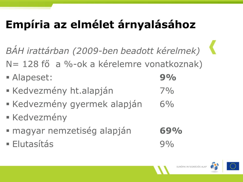Empíria az elmélet árnyalásához BÁH irattárban (2009-ben beadott kérelmek) N= 128 fő a %-ok a kérelemre vonatkoznak)  Alapeset: 9%  Kedvezmény ht.alapján7%  Kedvezmény gyermek alapján6%  Kedvezmény  magyar nemzetiség alapján69%  Elutasítás 9%