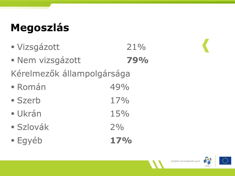 Megoszlás  Vizsgázott21%  Nem vizsgázott79% Kérelmezők állampolgársága  Román 49%  Szerb 17%  Ukrán 15%  Szlovák2%  Egyéb 17%