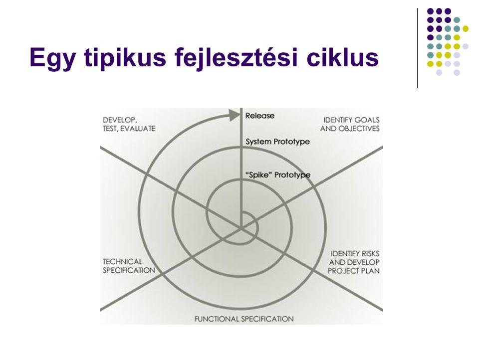 Egy tipikus fejlesztési ciklus