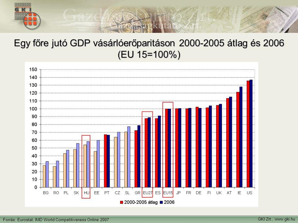 GKI Zrt., www.gki.hu Forrás: Eurostat, IMD World Competitiveness Online 2007 Egy főre jutó GDP vásárlóerőparitáson 2000-2005 átlag és 2006 (EU 15=100%)