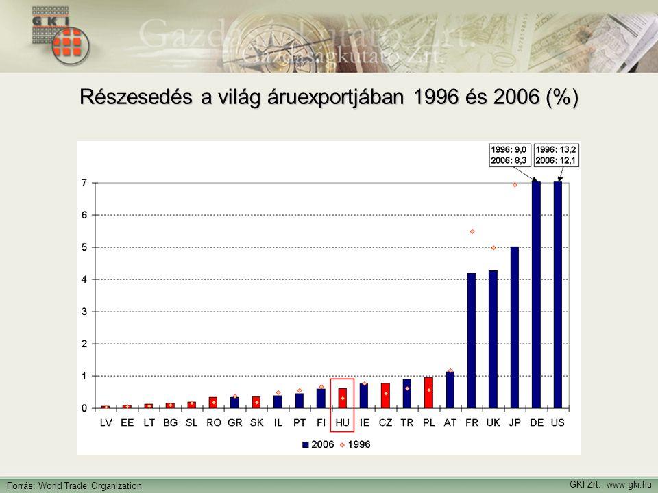GKI Zrt., www.gki.hu Forrás: World Trade Organization Részesedés a világ áruexportjában 1996 és 2006 (%)