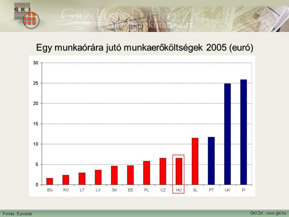 GKI Zrt., www.gki.hu Forrás: Eurostat Egy munkaórára jutó munkaerőköltségek 2005 (euró)