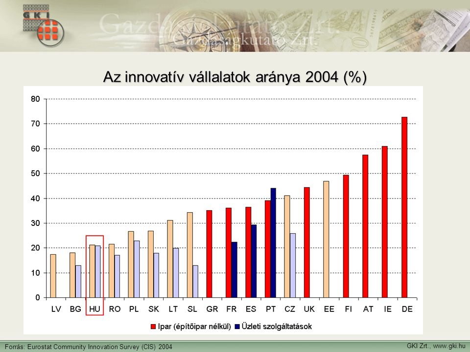 GKI Zrt., www.gki.hu Forrás: Eurostat Community Innovation Survey (CIS) 2004 Az innovatív vállalatok aránya 2004 (%)