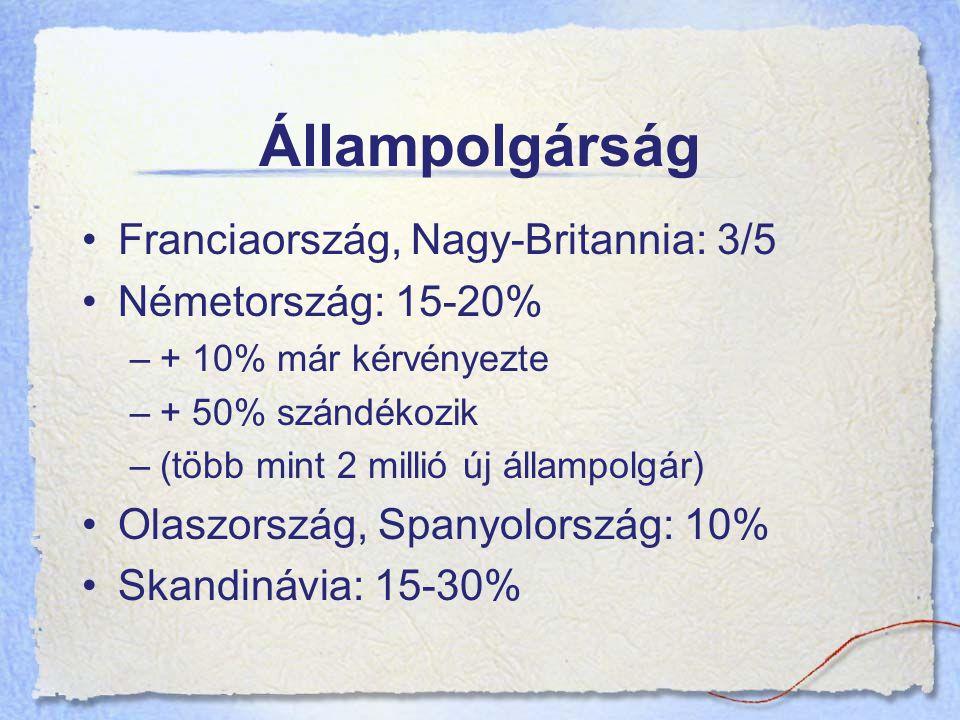 Állampolgárság Franciaország, Nagy-Britannia: 3/5 Németország: 15-20% –+ 10% már kérvényezte –+ 50% szándékozik –(több mint 2 millió új állampolgár) Olaszország, Spanyolország: 10% Skandinávia: 15-30%