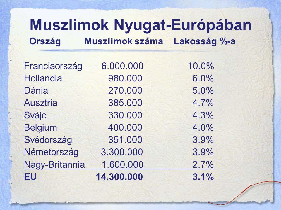 Muszlimok Nyugat-Európában Ország Muszlimok száma Lakosság %-a Franciaország 6.000.000 10.0% Hollandia 980.0006.0% Dánia 270.0005.0% Ausztria385.0004.7% Svájc330.0004.3% Belgium400.0004.0% Svédország351.0003.9% Németország 3.300.0003.9% Nagy-Britannia 1.600.0002.7% EU 14.300.0003.1%