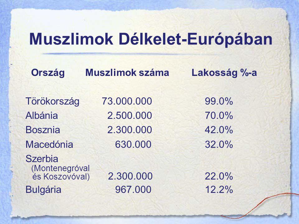 Muszlimok Délkelet-Európában Ország Muszlimok száma Lakosság %-a Törökország 73.000.00099.0% Albánia 2.500.00070.0% Bosznia 2.300.00042.0% Macedónia630.00032.0% Szerbia (Montenegróval és Koszovóval) 2.300.00022.0% Bulgária967.00012.2%