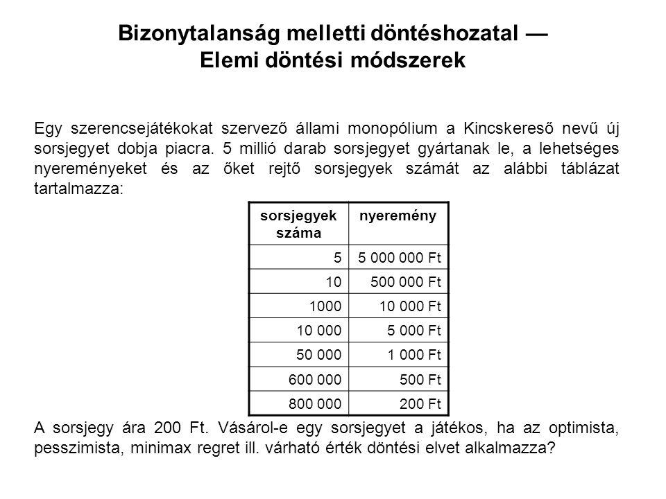 Bizonytalanság melletti döntéshozatal — Elemi döntési módszerek nyeremény valószínűség ha vesz egy sorsjegyet ha nem vesz sorsjegyet 0.0000015 000 000 Ft200 Ft 0.000002500 000 Ft200 Ft 0.000210 000 Ft200 Ft 0.0025 000 Ft200 Ft 0.011 000 Ft200 Ft 0.12500 Ft200 Ft 0.16200 Ft 0.7077970 Ft200 Ft