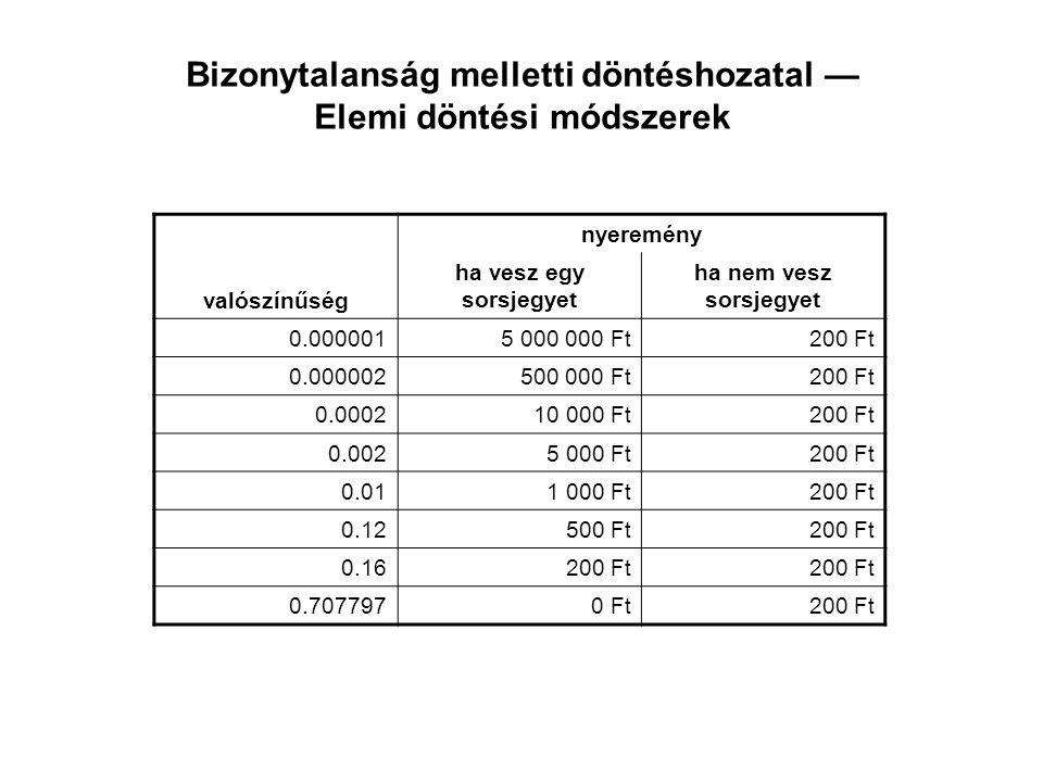 Bizonytalanság melletti döntéshozatal — Elemi döntési módszerek nyeremény valószínűség ha vesz egy sorsjegyet ha nem vesz sorsjegyet 0.0000015 000 000