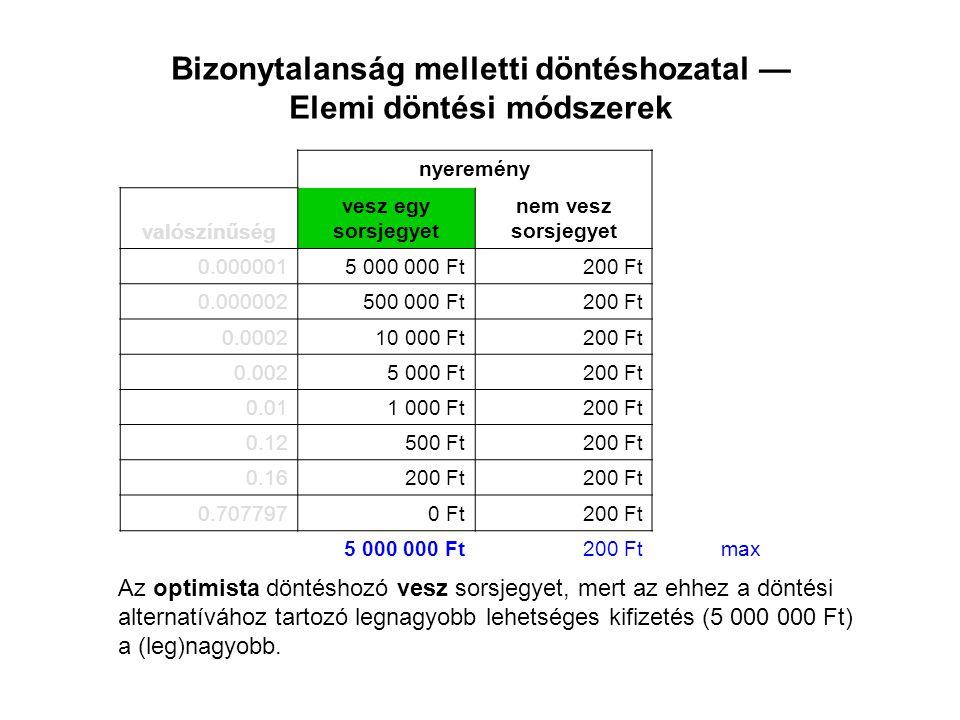Bizonytalanság melletti döntéshozatal — Elemi döntési módszerek nyeremény valószínűség vesz egy sorsjegyet nem vesz sorsjegyet 0.0000015 000 000 Ft200