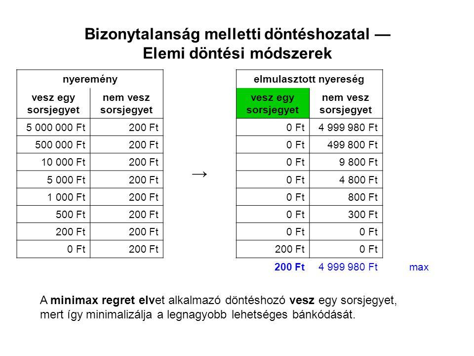 Bizonytalanság melletti döntéshozatal — Elemi döntési módszerek nyeremény valószínűség vesz egy sorsjegyet nem vesz sorsjegyet 0.0000015 000 000 Ft200 Ft 0.000002500 000 Ft200 Ft 0.000210 000 Ft200 Ft 0.0025 000 Ft200 Ft 0.011 000 Ft200 Ft 0.12500 Ft200 Ft 0.16200 Ft 0.7077970 Ft200 Ft 120 Ft200 Ftvárható érték A sorsjegy várható értéke = 120 Ft, ezért a várható érték elvet követő döntéshozó nem vesz sorsjegyet.