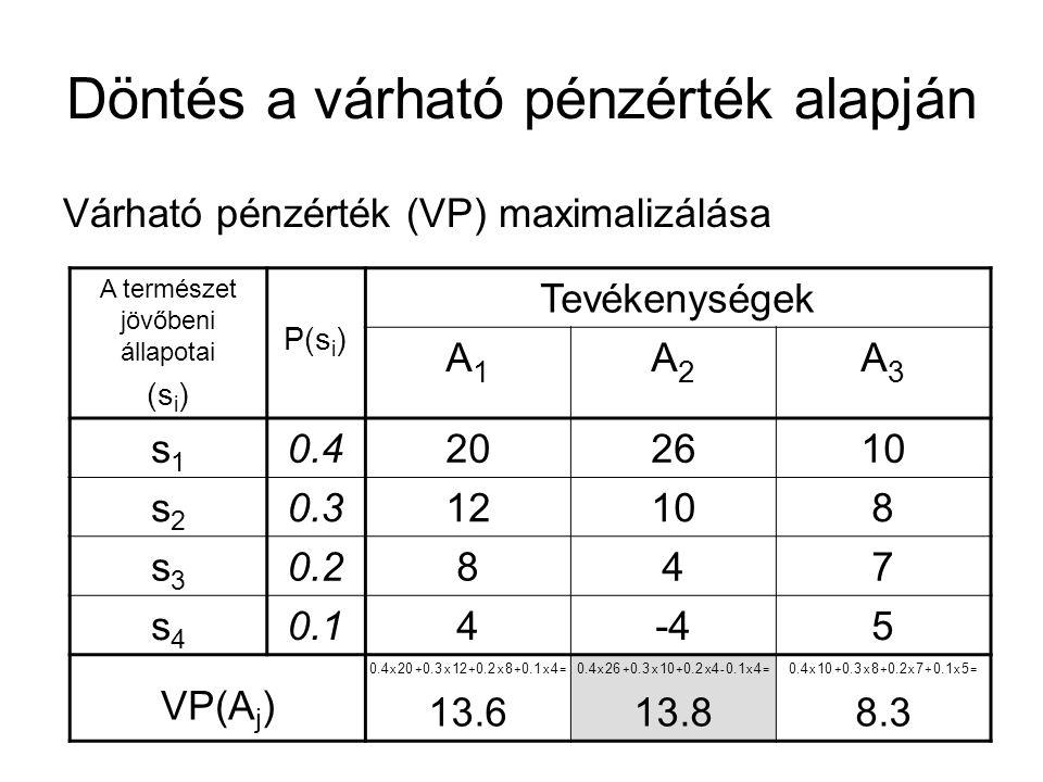 Döntés a várható pénzérték alapján Várható pénzérték (VP) maximalizálása A természet jövőbeni állapotai (s i ) P(s i ) Tevékenységek A1A1 A2A2 A3A3 s1