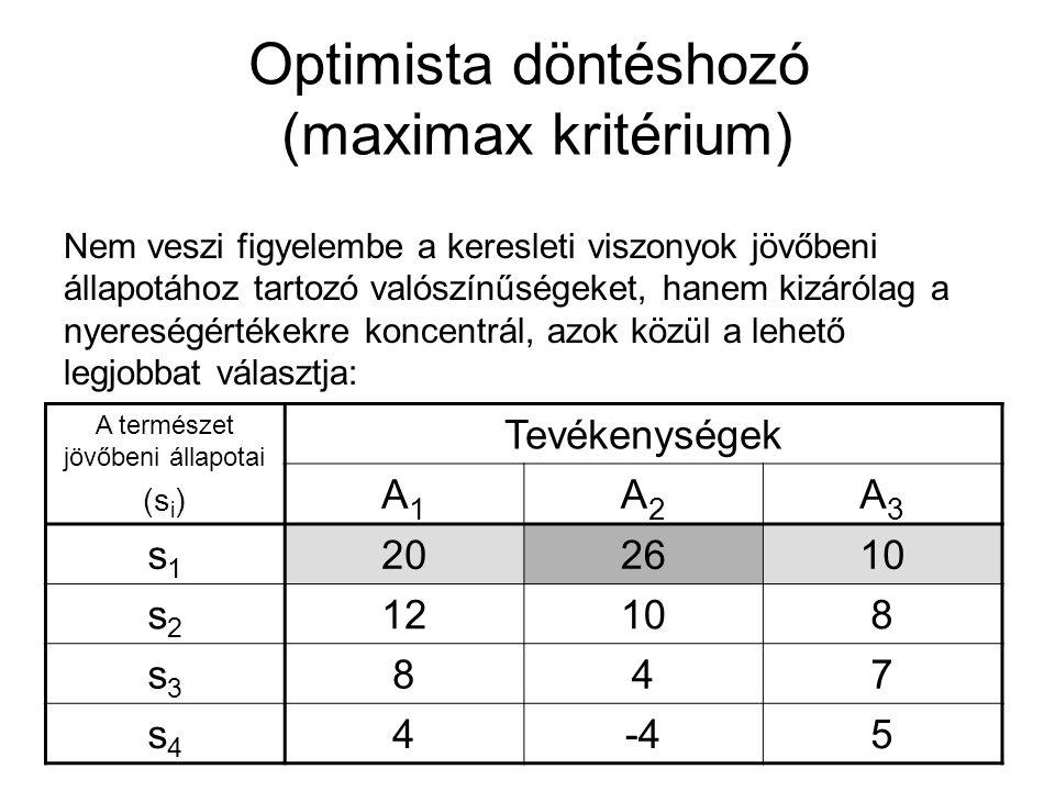 Optimista döntéshozó (maximax kritérium) Nem veszi figyelembe a keresleti viszonyok jövőbeni állapotához tartozó valószínűségeket, hanem kizárólag a n