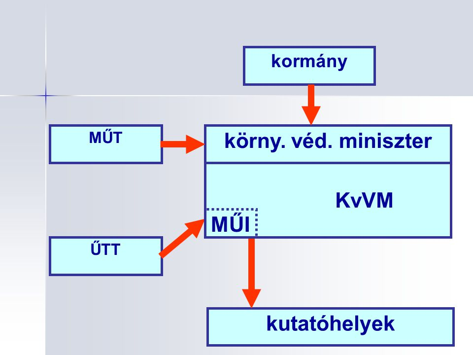 KvVM kormány MŰT körny. véd. miniszter ŰTT MŰI kutatóhelyek