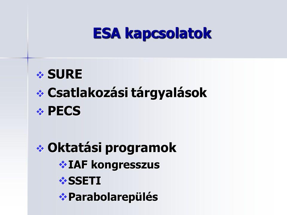 ESA kapcsolatok  SURE  Csatlakozási tárgyalások  PECS  Oktatási programok  IAF kongresszus  SSETI  Parabolarepülés