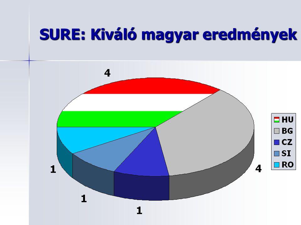 SURE: Kiváló magyar eredmények