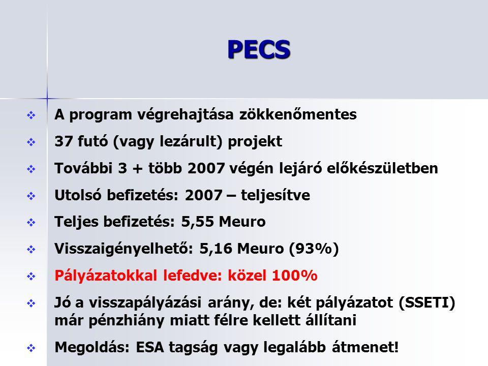 PECS   A program végrehajtása zökkenőmentes   37 futó (vagy lezárult) projekt   További 3 + több 2007 végén lejáró előkészületben   Utolsó bef