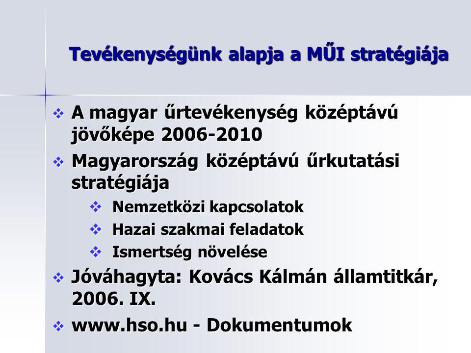 Tevékenységünk alapja a MŰI stratégiája  A magyar űrtevékenység középtávú jövőképe 2006-2010  Magyarország középtávú űrkutatási stratégiája  Nemzet