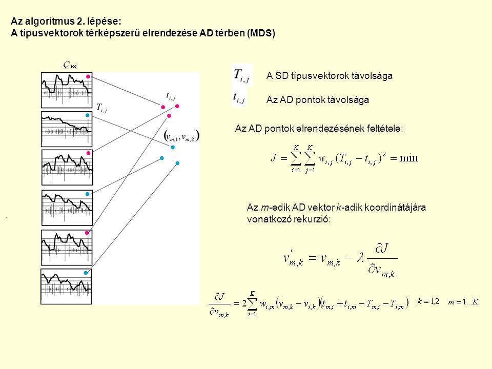 Az m-edik AD vektor k-adik koordinátájára vonatkozó rekurzió: Az AD pontok elrendezésének feltétele: A SD típusvektorok távolsága Az AD pontok távolsá