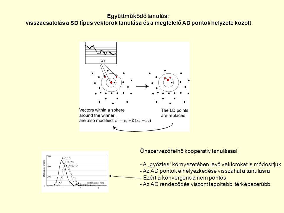 Együttműködő tanulás: visszacsatolás a SD típus vektorok tanulása és a megfelelő AD pontok helyzete között Önszervező felhő kooperatív tanulással - A