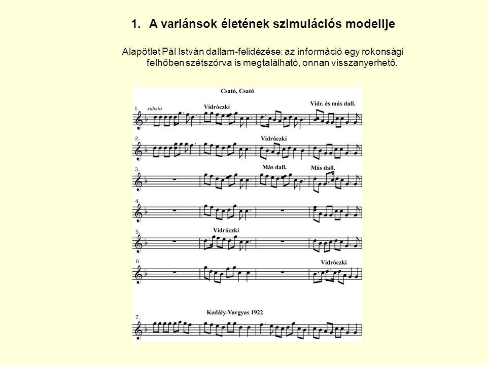 1.A variánsok életének szimulációs modellje Alapötlet Pál István dallam-felidézése: az információ egy rokonsági felhőben szétszórva is megtalálható, o