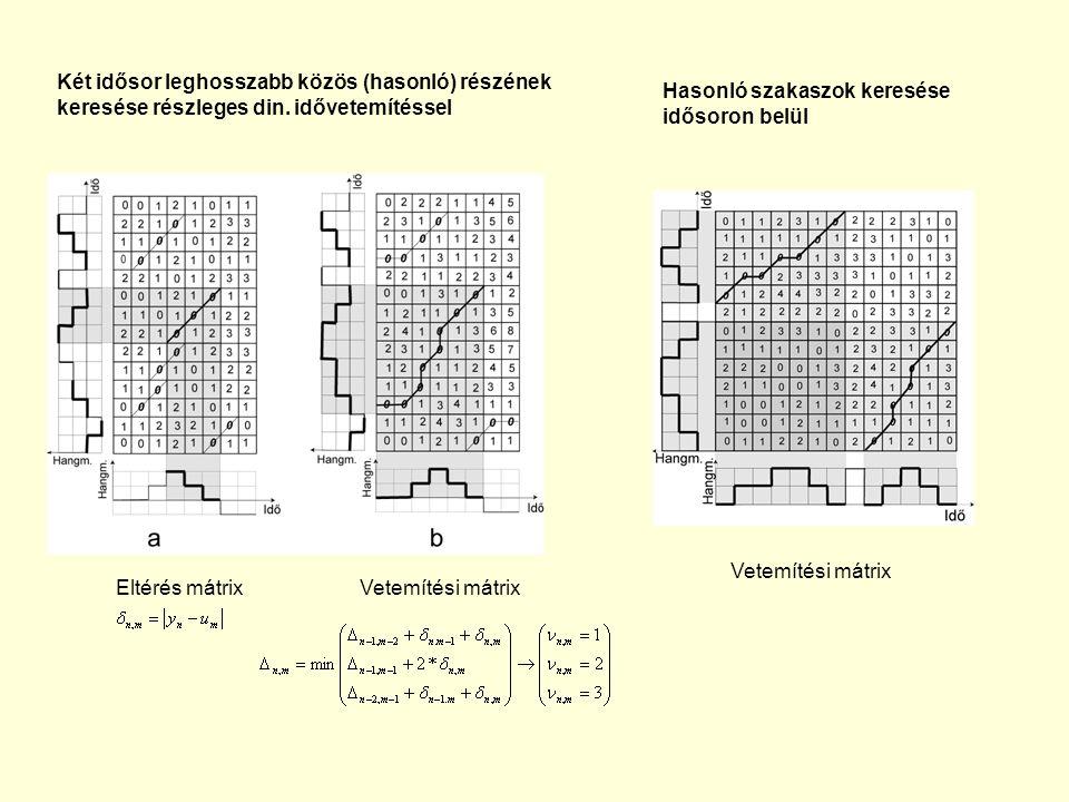 Két idősor leghosszabb közös (hasonló) részének keresése részleges din. idővetemítéssel Eltérés mátrixVetemítési mátrix Hasonló szakaszok keresése idő
