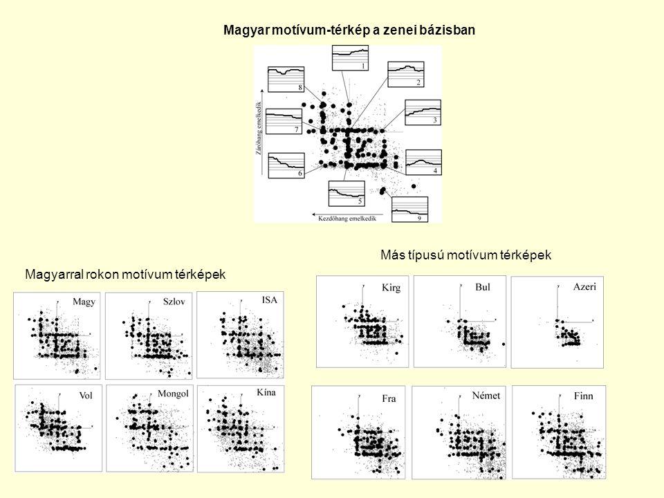 Magyar motívum-térkép a zenei bázisban Magyarral rokon motívum térképek Más típusú motívum térképek